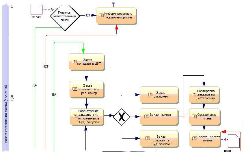 Фрагмент процесса обработки заявок (BPM)