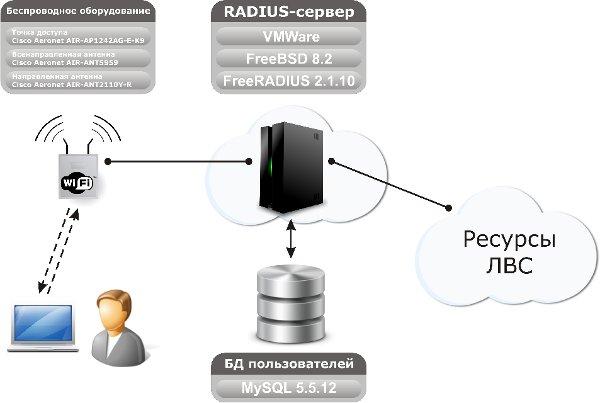 Решение по созданию подключения по WiFi