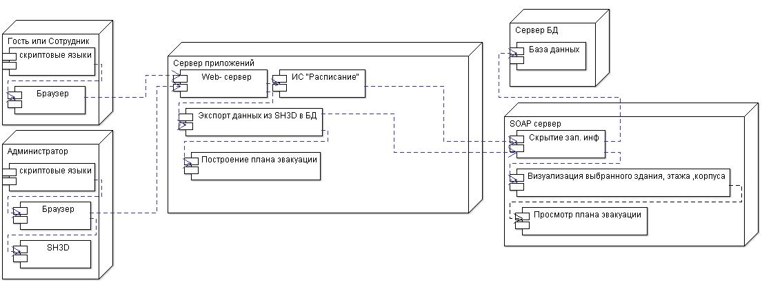 Архитектура системы для карты вуза