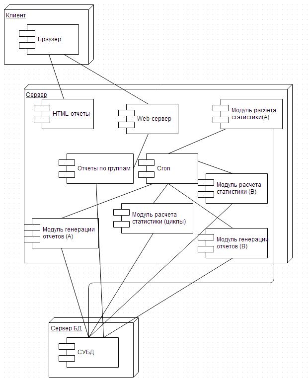 Архитектура системы для расчета статистики
